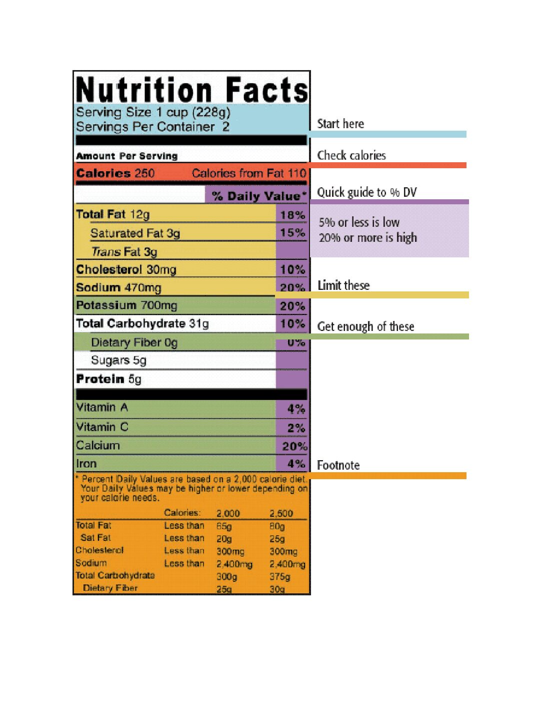 Why It's Important to Read Food labels
